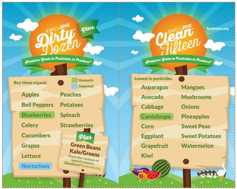 Τα 12 πιο βρώμικα φρούτα και λαχανικά