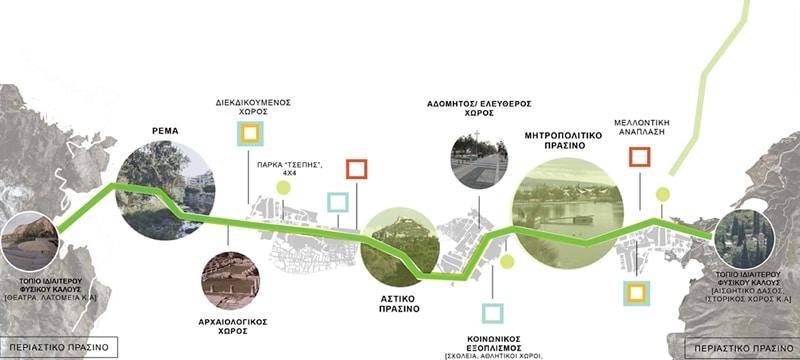Πράσινοι διάδρομοι διασχίζουν την Αθήνα