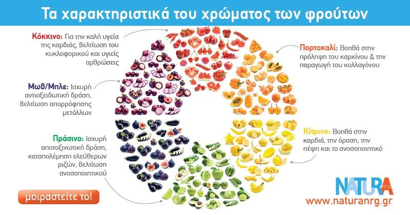 Δώσε βάση στο χρώμα του φρούτου!