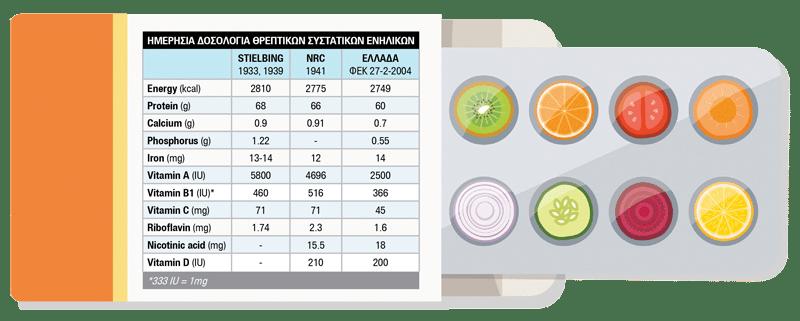 vitamines-tsoukalas-pinakas-natura-nrg