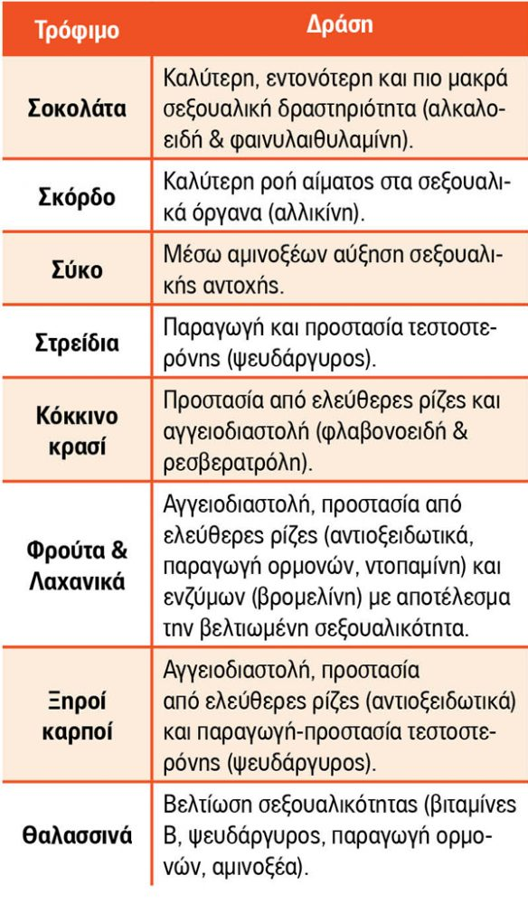 Diatofi-Gonimotitas-NaturaNrg-pinakas1 #86- Διατροφή γονιμότητας
