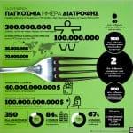#WorldFoodDay: 800.000.000 άνθρωποι στον πλανήτη απειλούνται από τον υποσιτισμό