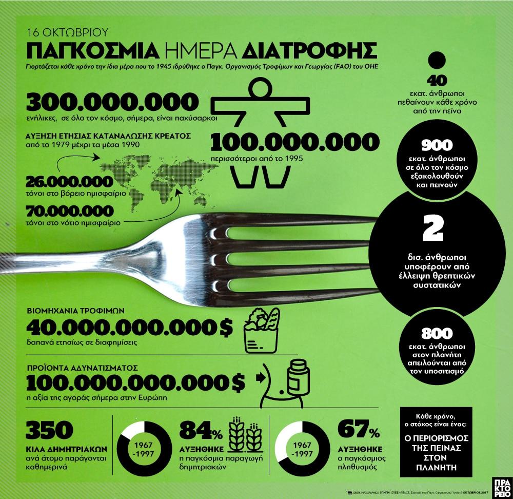 WorldFoodDay: 800.000.000 άνθρωποι στον πλανήτη απειλούνται από τον υποσιτισμό