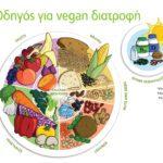 Οδηγός για τη vegan διατροφή