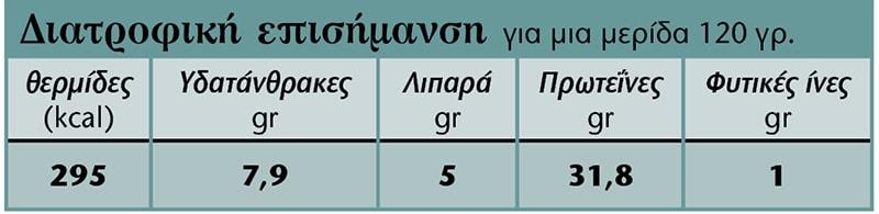 seitan-diatrofiki-episimansi-pinakas