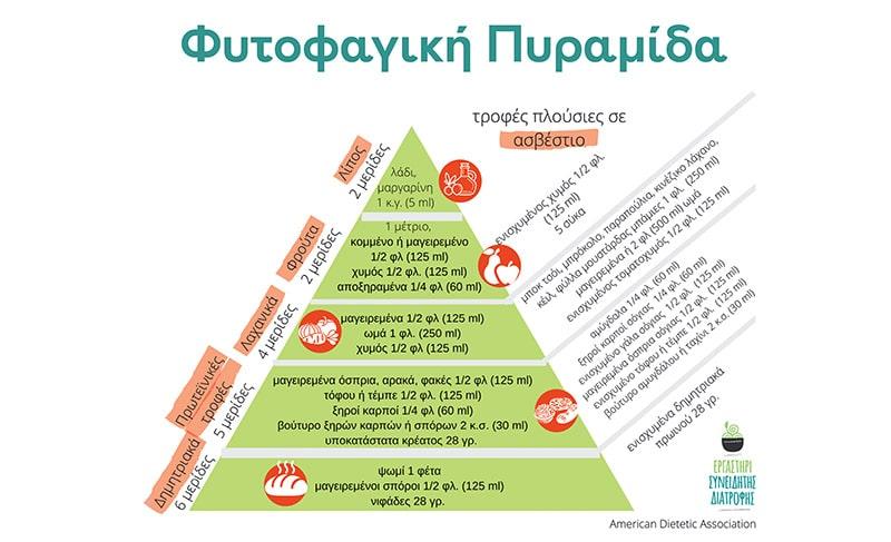 Η Φυτοφαγική Πυραμίδα