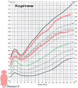 Παχύσαρκο παιδί: Οικογενειακή και κοινωνική Υπόθεση!